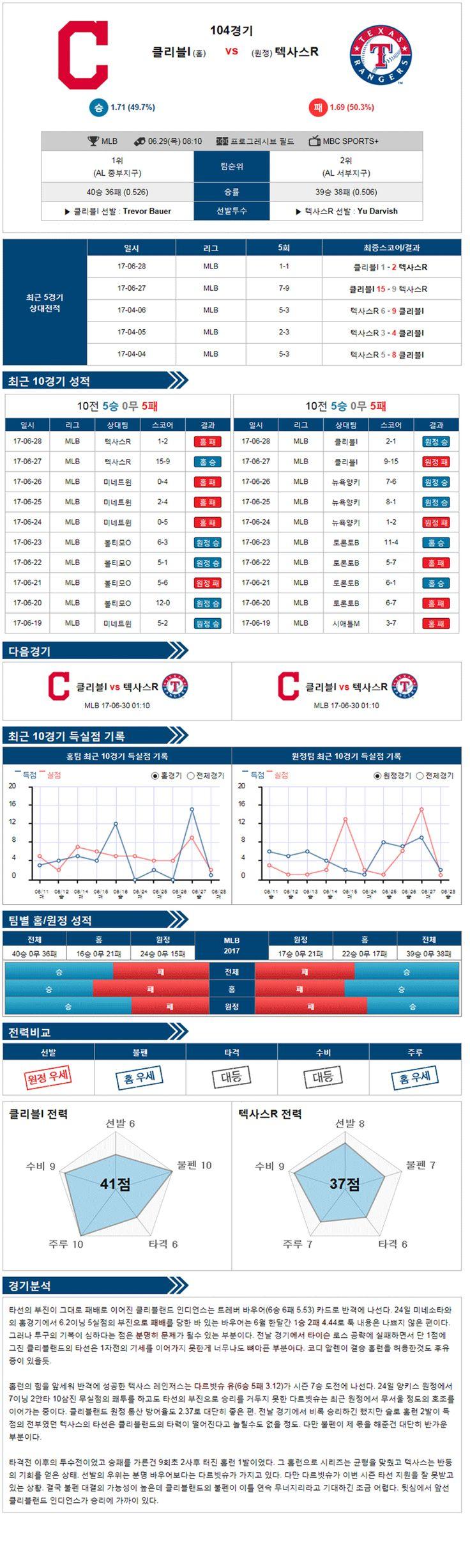 [MLB] 6월 29일 야구분석픽 클리블랜드 VS 텍사스 ★토토군 분석픽★