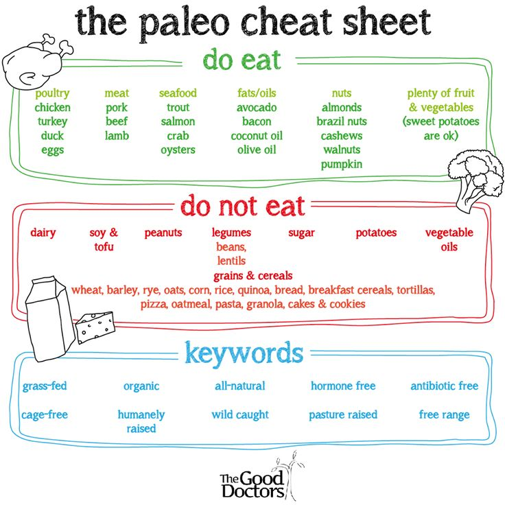 Interested in the paleo diet? Here is a quick cheat sheet for you.
