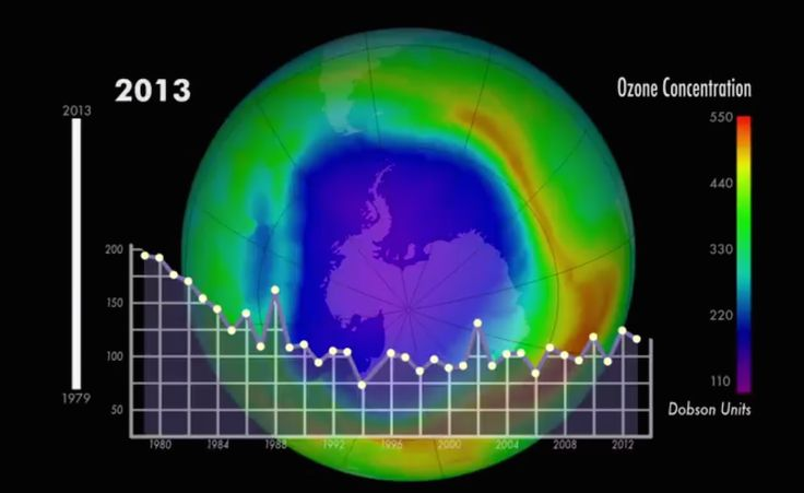 Earth's Protective Ozone Layer Shows Signs of Recovery: The minimum concentration of ozone in the Southern Hemisphere from 1979 to 2013. Each point represents the day with the lowest concentration that year.