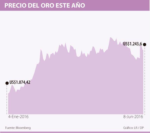El oro cayó, pero se mantuvo cerca de máximos de dos semanas
