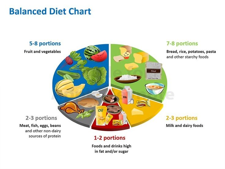 Checkout For Balanced Diet Chart