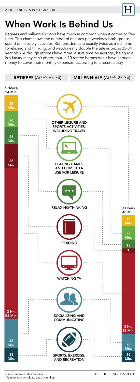 How #Retirees And #Millennials Spend Their Free Time (INFOGRAPHIC)