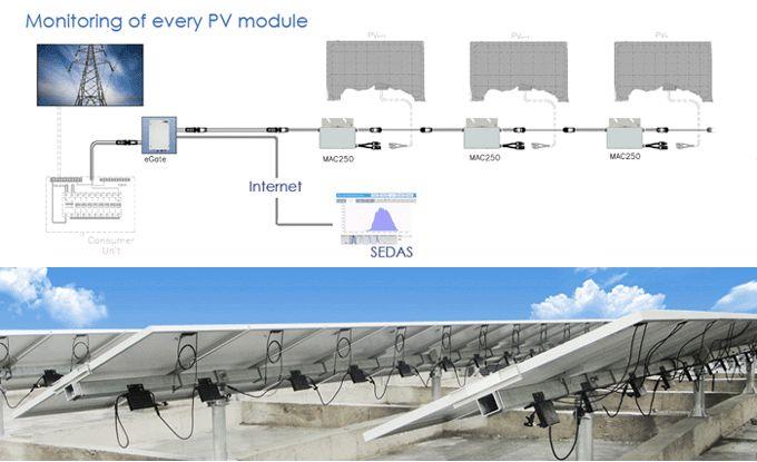 Sustentabilidade Energética Solar Termosolar e Eólica : Grade amarrado Sistema Solar Fotovoltaico
