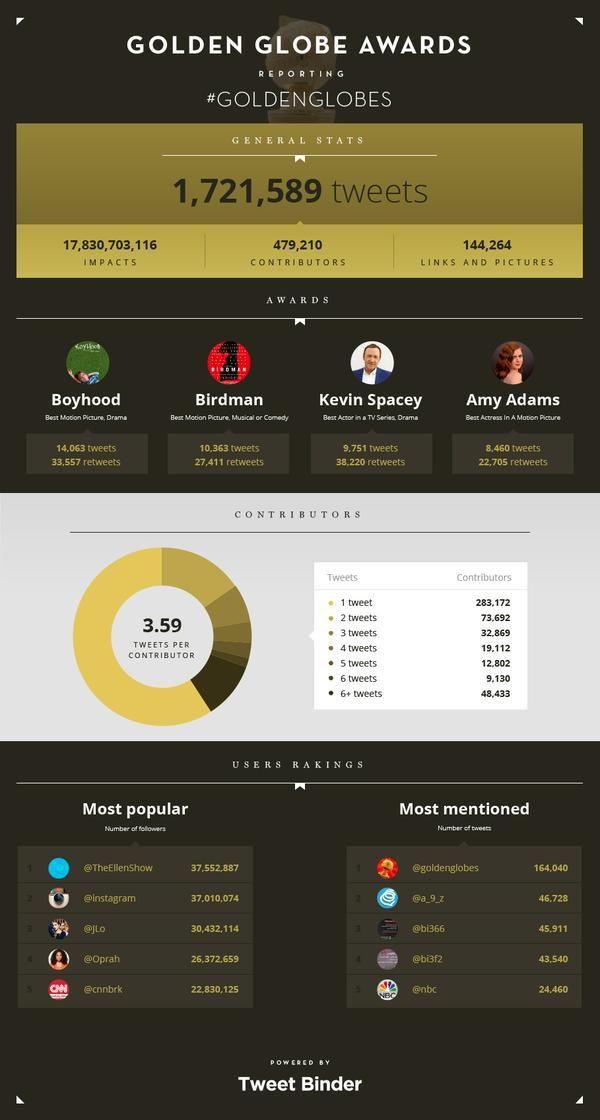 Los Globos de Oro 2015 en Twitter [Infografia] http://bit.ly/1KeHN65