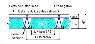 Lajes treliçadas unidirecional com EPS (isopor)
