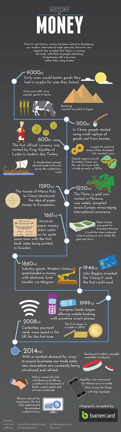 The history of money: from barter to bitcoin - Telegraph