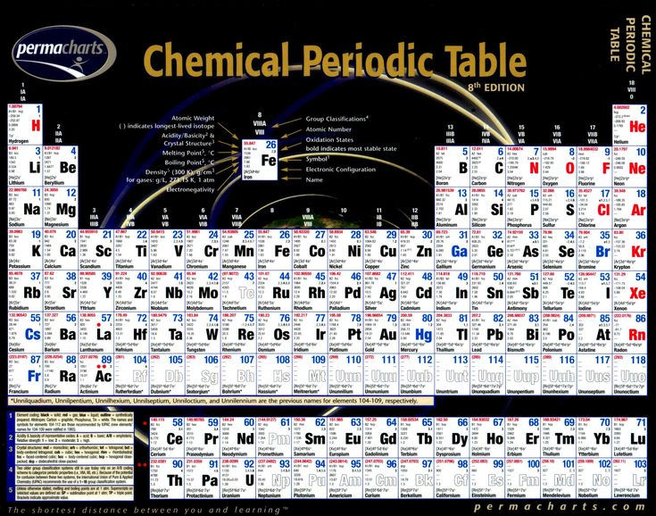 56 best Chemistry images on Pinterest Chemistry, Periodic table - fresh different atomic mass periodic table