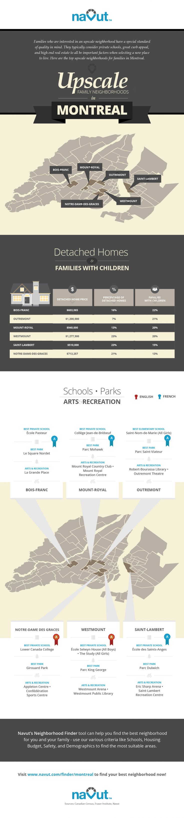 Infographic: Upscale Family Neighborhoods in Montreal | Navut Blog