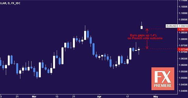 LIVE FOREX NEWS https://www.fxpremiere.com/live-fx-gold-prices-dip-macron-win-crude-oil/ #fx #forexsignals