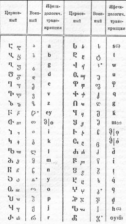 Alfabeto Georgiano moderno.