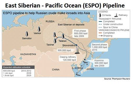 New #Pipeline Doubles #Russia Oil Supply To #China https://oilprice.com/Latest-Energy-News/World-News/New-Pipeline-Doubles-Russian-Oil-Supply-To-China.html?utm_content=buffer63932&utm_medium=social&utm_source=pinterest.com&utm_campaign=buffer  #energy #UK #oil #gas #oilandgas #subsea #alxcltd