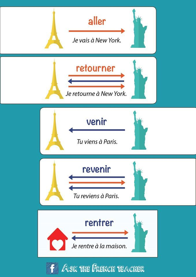 French verbs: aller ( to go ) | retourner ( to turn over / around / inside out / send back ! ) | venir ( to come ) | revenir ( to come back ) | rentrer ( to return )
