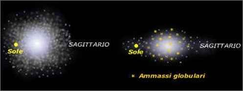 Spazio - La noscra galassia: la Via Lattea Per lo studio delle galassie non si può prescindere dall'esaminare la nostra, che denominata dagli antichi Via Lattea, a causa di quella striscia lattiginosa che taglia il cielo, fa parte del Gruppo  #rotazione #shapley #vialattea
