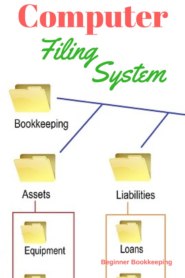 : Computer filing system – the digital or online option for business bookkeeping records – learn how to set up.