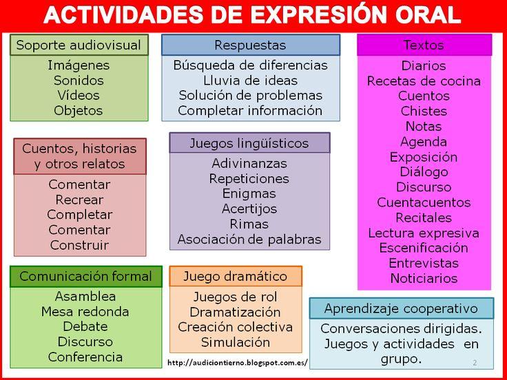 AUDICIÓN Y LENGUAJE: Tipos de actividades para desarrollo del lenguaje oral y escrito