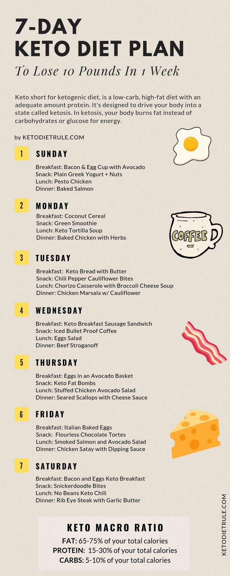 Best 7 Day Keto Diet Meal Plan #KetoDietDailyMealPlan ...