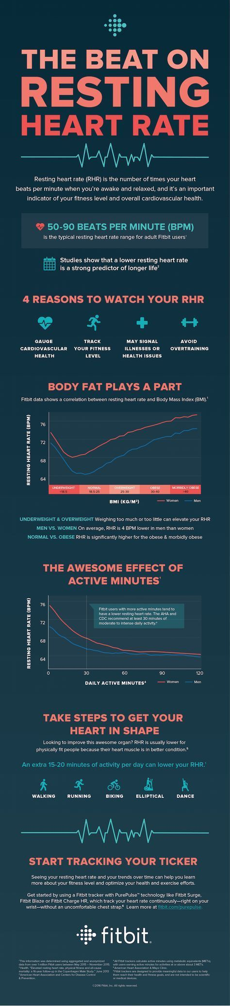 12 best resting and target heart rate chart images on pinterest resting heart rate your health nvjuhfo Image collections
