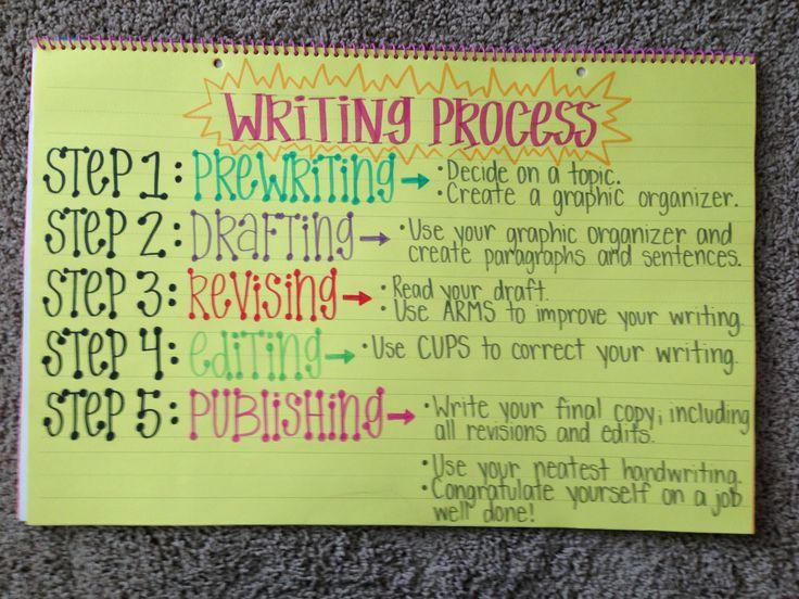 Writing Process Anchor Chart  Anchor Charts  Writing Process    Writing Process Chart