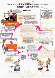 ENTENDEU DIREITO OU QUER QUE DESENHE ???: PROCEDIMENTOS - ORDINÁRIO, SUMÁRIO, SUMARÍSSIMO