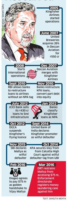 How Kingfisher nosedived