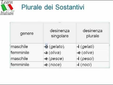 Learn Italian - Free Italian Lesson 8 - Curso Gratis de Italiano