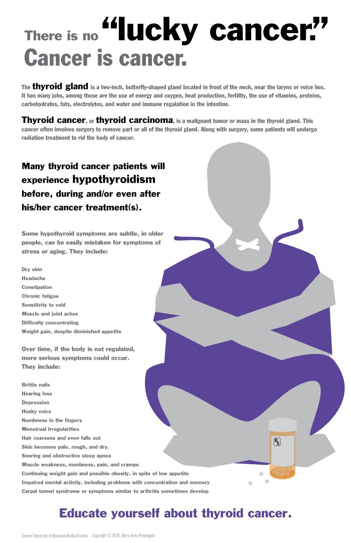 Everything there is to know about thyroid cancer Thyroid Cancer Awareness - There is no good cancer Poster design, Mary Anne Pennington, 2014 Sources: UCSF Medical Center, Mayo Foundation for Medical Education and Research, University of Maryland Medical Center