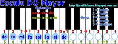 Clases simples de Guitarra y Piano: Piano: Escalas Mayores (Digitación)