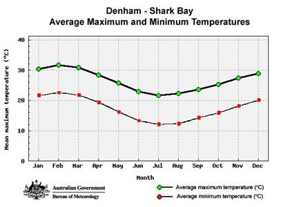 When is the best time to Shark Bay? that depends on what weather you would prefer...