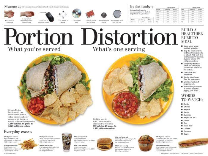 18 best posters i develop images on pinterest | nutrition, eat