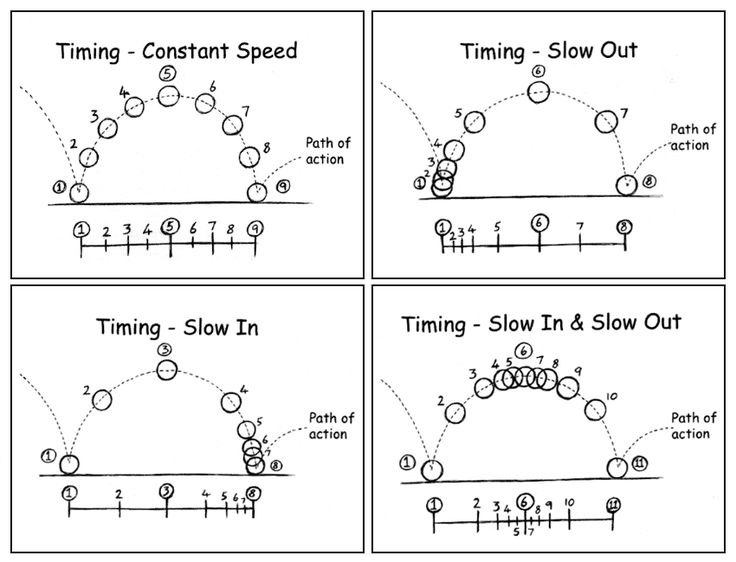 animation timing and spacing - Google Search