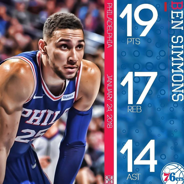 Ben Simmons records a triple double tonight as he scores 19 points grabs 17 rebounds and dishes 14 assists in a 115-101 win over the Chicago Bulls.  Philadelphia is now 23-21 7th in the Eastern Conference.  #bensimmons #philadelphia #philadelphia76ers #sixers #76ers #philadelphiasixers #trusttheprocess #risingstar #sixersnation #76ersnation #nba #basketball #sportsedits #espn #tripledouble