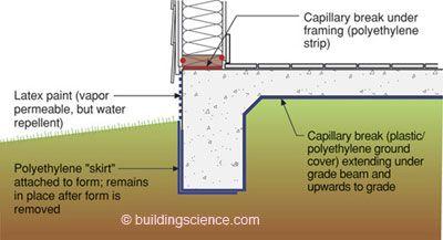 Concrete Floor Problems Building Science Corporation