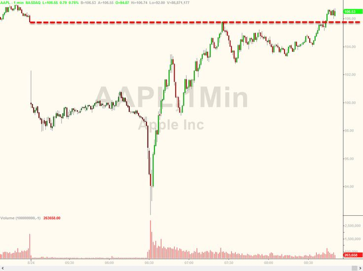 "Did Tim Cook Violate Regulation ""Fair Disclosure"" By Emailing Jim Cramer To Save AAPL Stock This Morning 
