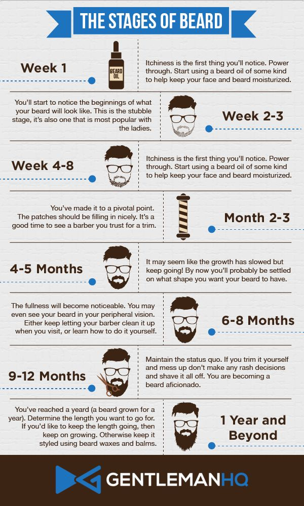Stages of Beard Growth Infographic from GentlemanHQ. Notice how vital beard oil and patience are for your beard growth. How long have you been growing yours?