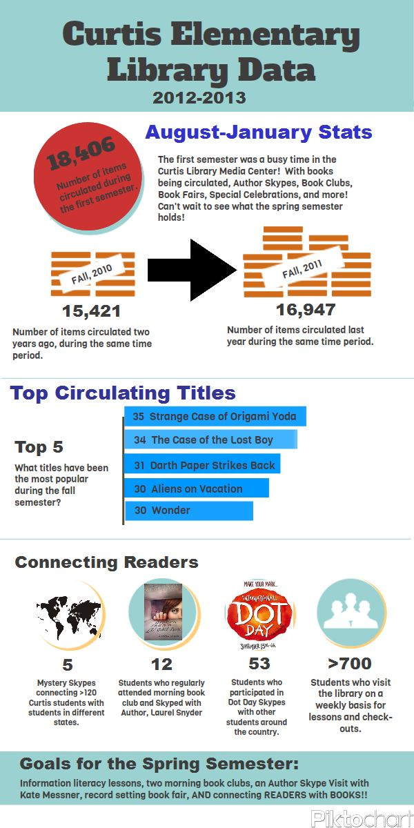Curtis Elementary Library: Fall 2012 Library Statistics