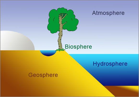 Biosphere, Atmosphere, Geosphere and Hydrosphere