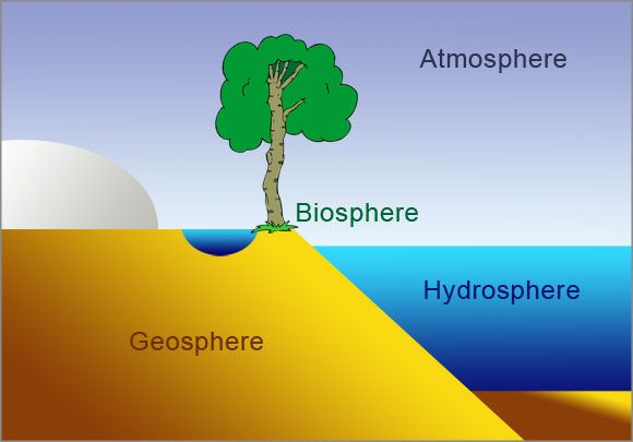 biosphere  atmosphere  geosphere and hydrosphere