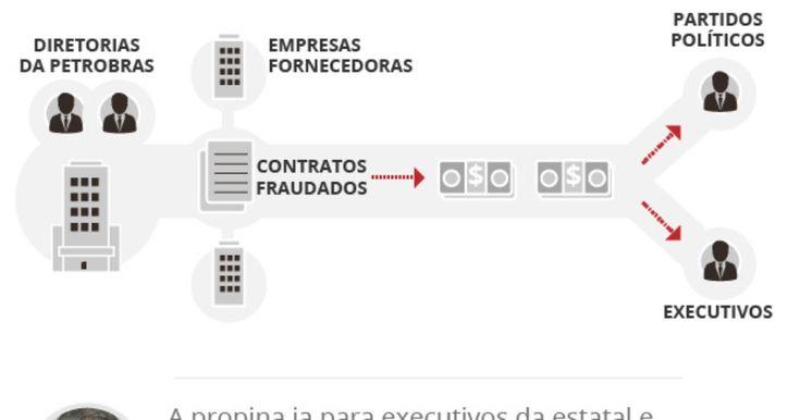 corrupção -> PF indicia executivos de quatro empresas investigadas na Lava Jato ;;; OAS, Galvão Engenharia e Queiroz Galvão, Mendes Júnior