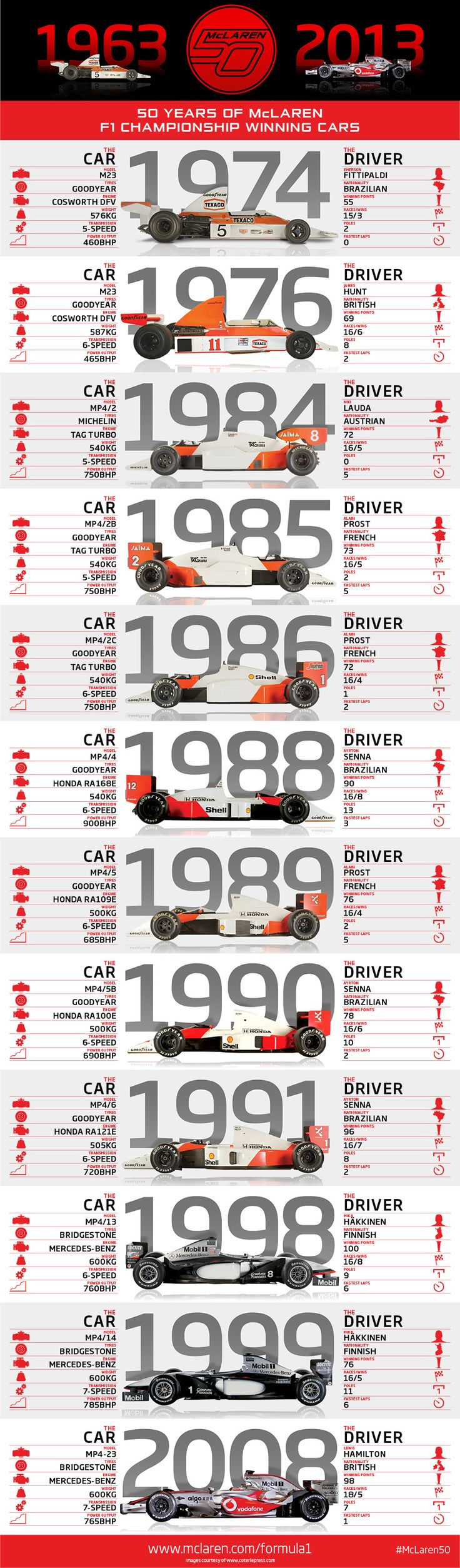 50 years of McLaren F1 championship winning cars: infographic