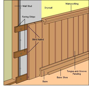 Wall Covering and Paneling | Anatomy of a Wall