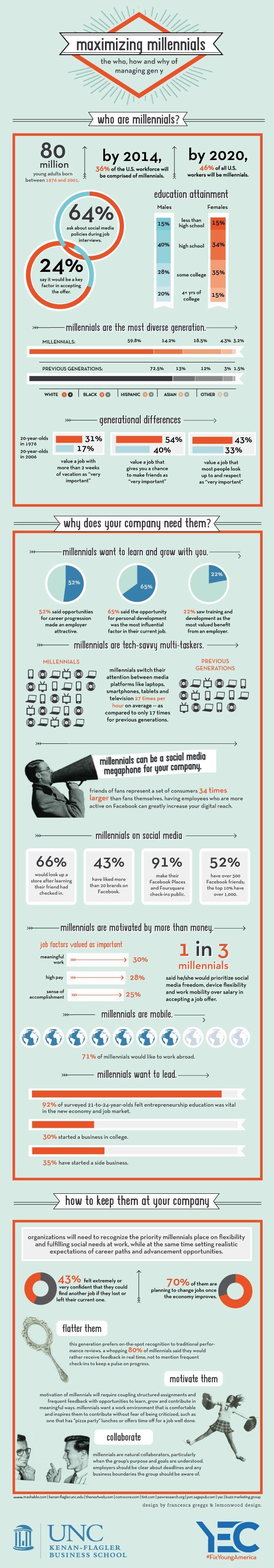 Los Millennials (Generación del Milenio-nacidos entre 1976 y 2001 ), también conocidos como la Generación Y, entran en el lugar de trabajo en números de registro. Ellos son idealistas, diversos, usuarios de tecnología, sociales y quizás lo más importante, ambiciosos. Mientras éstos son todos los rasgos que pueden hacer un impacto positivo en su organización, esto es una alta tarea de retener y motivar a los millennials para una variedad de cuestiones.