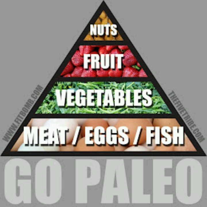 63 best PALEO DIET images on Pinterest Cook, Hands and Beverage - fresh blueprint primal diet