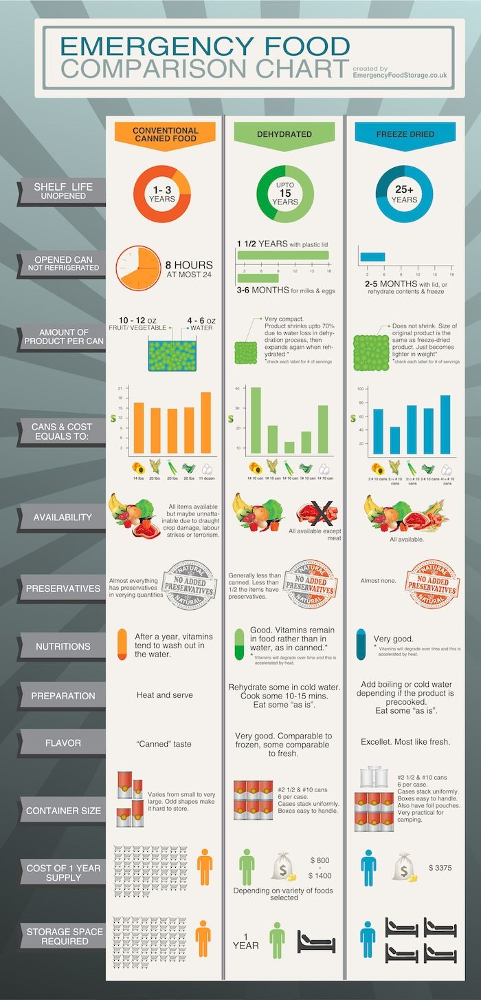 Free Infographics -Free Emergency Food and Freeze Dried Food Infographics Please feel free to use these infographics on your own site to ...