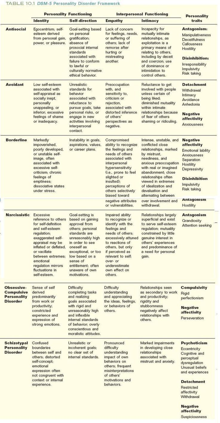 best therapy personality disorders cluster a personality  dsm v personality disorders chart she has borderline personality and narcissism