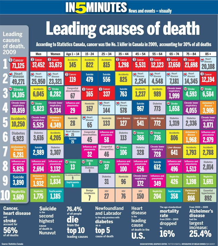 Image Result For Life Expectancy Tables Us Vital Statistics
