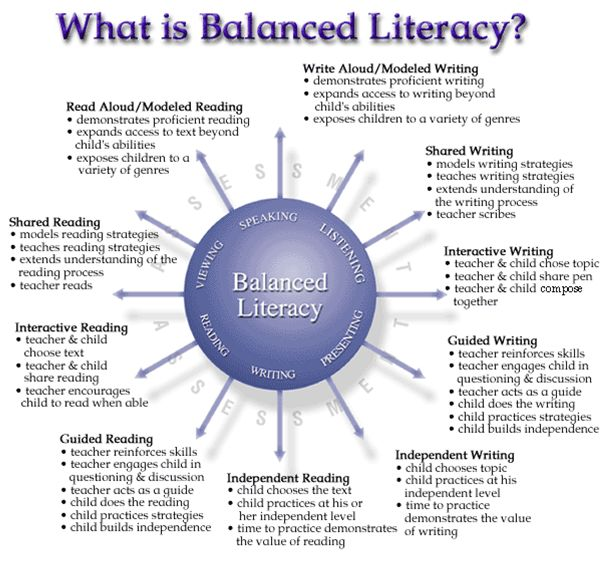 Good breakdown of what balanced literacy should look like.