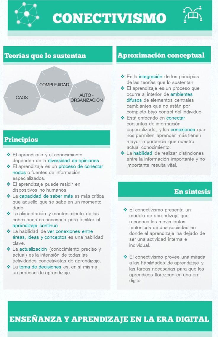 Fuente:  Conectivismo: una teoría de aprendizaje para la era digital.George Siemens.  Disponible en: http://es.scribd.com/mobile/doc/201419
