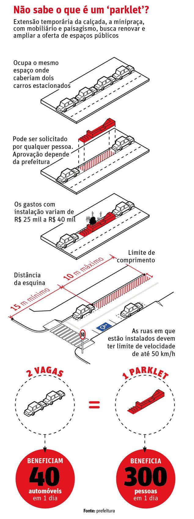 Guia Folha - Passeios - 'Parklets' em SP devem chegar a 32, graças a bares e restaurantes - 13/02/2015