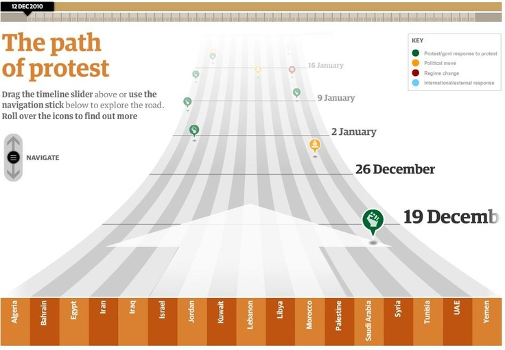 Arab Spring [interactive]: Tracing Keys, December 2010, Interactive Timeline, Arabic Spring, Keys Events, East Protest, March, Timeline Tracing, Middle East
