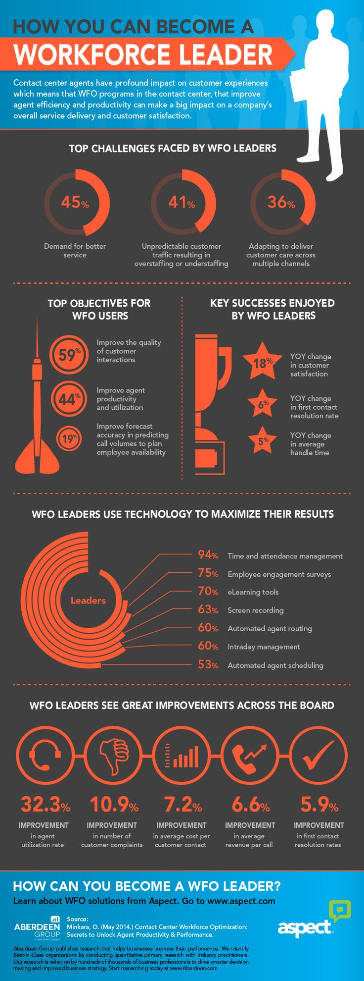 Workforce Optimization infographic featuring research from Aberdeen Group http://blogs.aspect.com/2014/09/08/workforce-optimization-tools-for-great-customer-experiences/